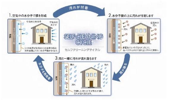 新築一戸建て 全6棟 西東京市栄町の仕様画像02